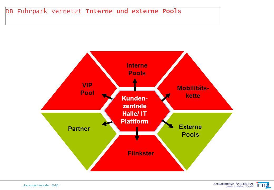 Innovationszentrum für Mobilität und gesellschaftlichen Wandel Personenverkehr 2030 DB Fuhrpark vernetzt Interne und externe Pools Flinkster Interne P