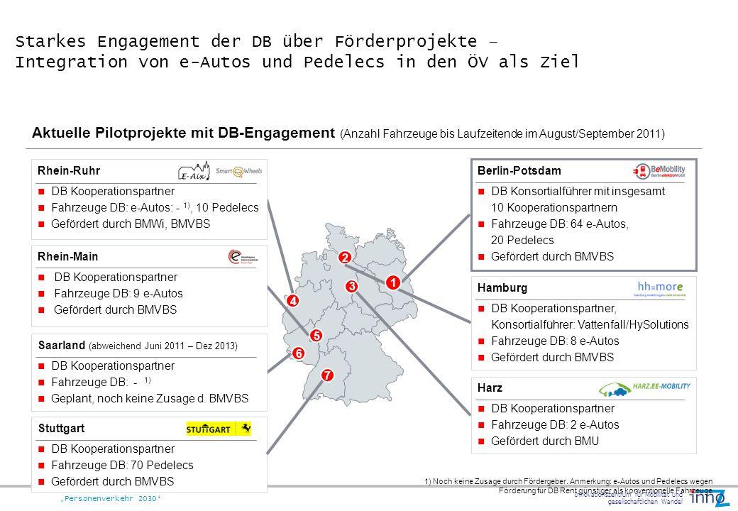 Innovationszentrum für Mobilität und gesellschaftlichen Wandel Personenverkehr 2030 4 5 2 3 6 Aktuelle Pilotprojekte mit DB-Engagement (Anzahl Fahrzeu