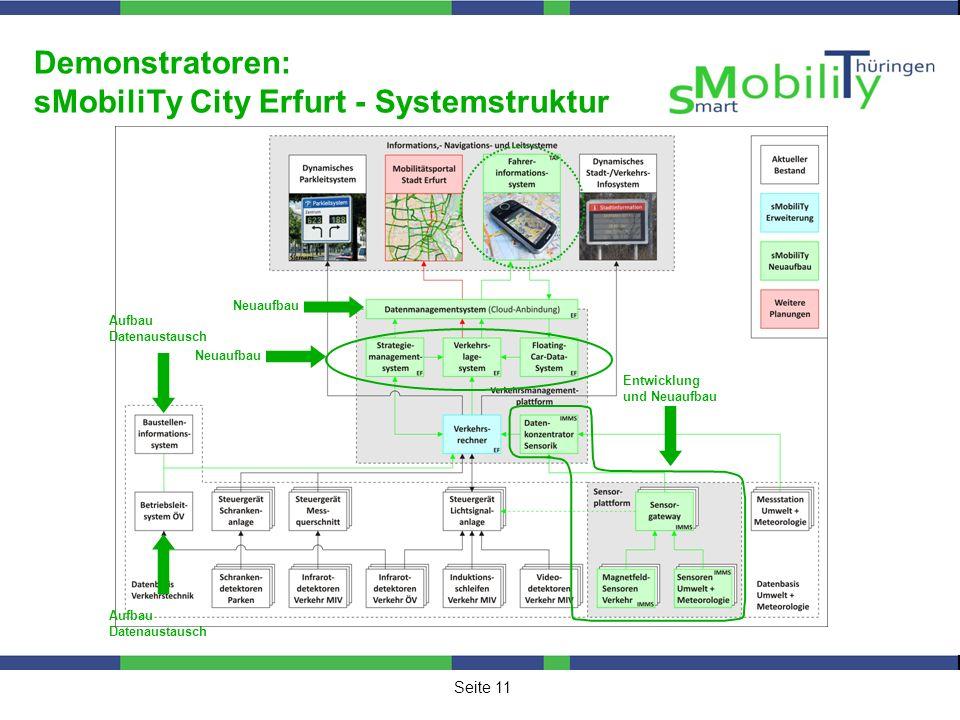 Seite 11 Demonstratoren: sMobiliTy City Erfurt - Systemstruktur Neuaufbau Entwicklung und Neuaufbau Aufbau Datenaustausch Aufbau Datenaustausch