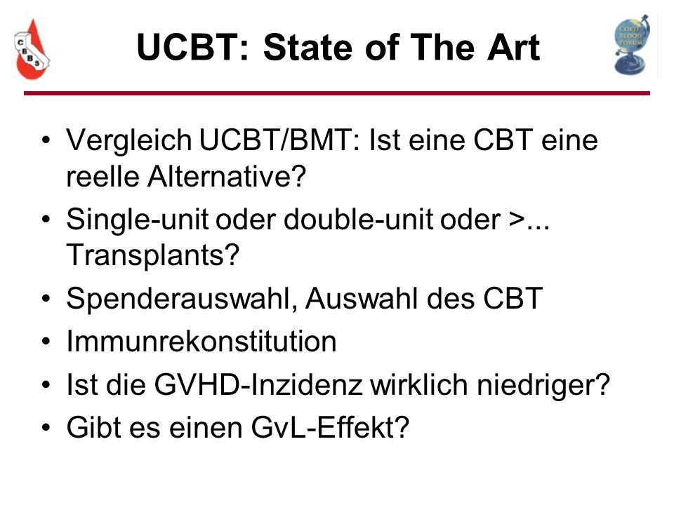UCBT: State of The Art Vergleich UCBT/BMT: Ist eine CBT eine reelle Alternative? Single-unit oder double-unit oder >... Transplants? Spenderauswahl, A