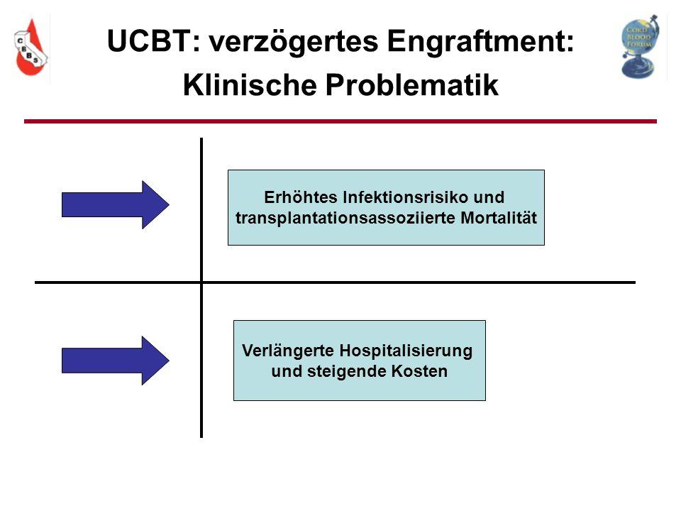 UCBT: verzögertes Engraftment: Klinische Problematik Erhöhtes Infektionsrisiko und transplantationsassoziierte Mortalität Verlängerte Hospitalisierung