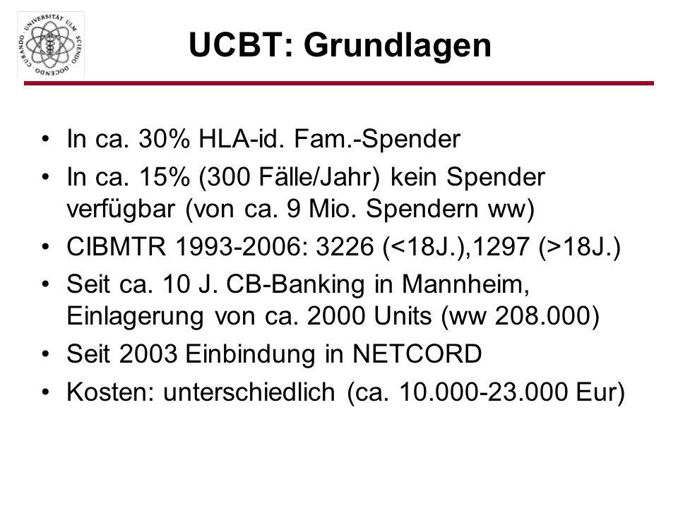 UCBT: Grundlagen In ca. 30% HLA-id. Fam.-Spender In ca. 15% (300 Fälle/Jahr) kein Spender verfügbar (von ca. 9 Mio. Spendern ww) CIBMTR 1993-2006: 322