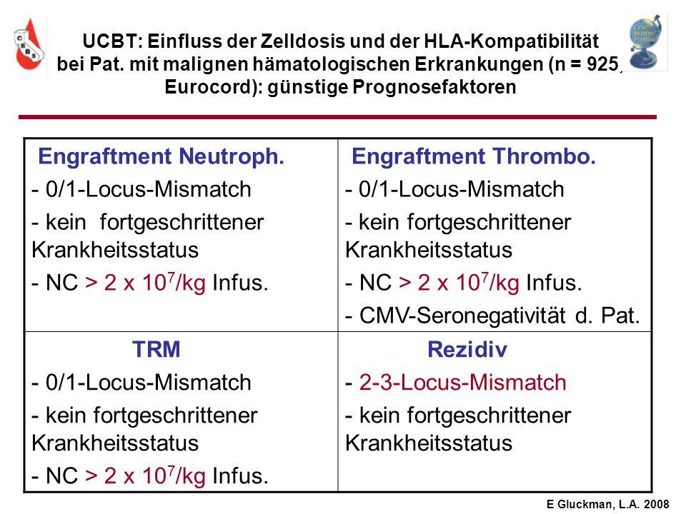 UCBT: Einfluss der Zelldosis und der HLA-Kompatibilität bei Pat. mit malignen hämatologischen Erkrankungen (n = 925, Eurocord): günstige Prognosefakto