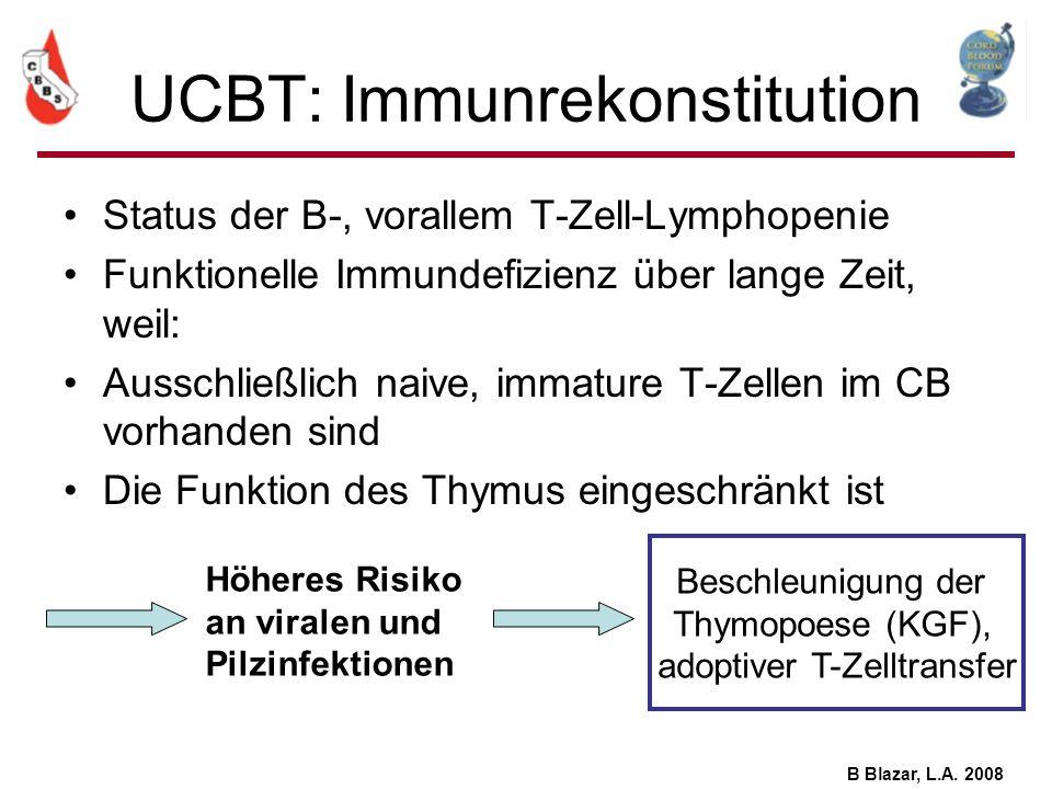 UCBT: Immunrekonstitution Status der B-, vorallem T-Zell-Lymphopenie Funktionelle Immundefizienz über lange Zeit, weil: Ausschließlich naive, immature