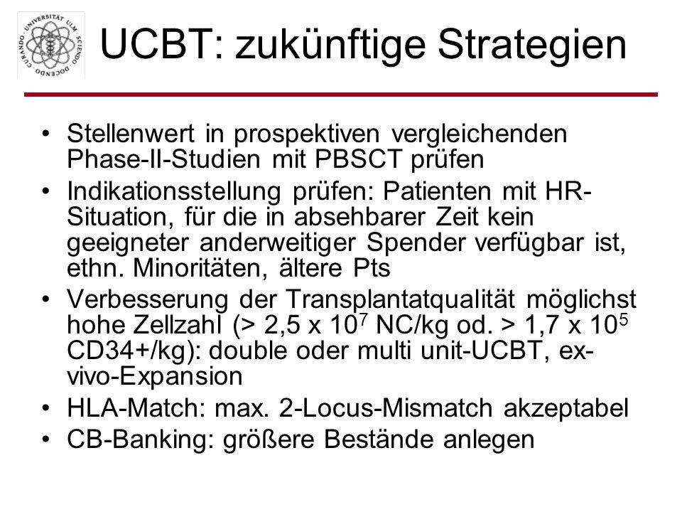 UCBT: zukünftige Strategien Stellenwert in prospektiven vergleichenden Phase-II-Studien mit PBSCT prüfen Indikationsstellung prüfen: Patienten mit HR-