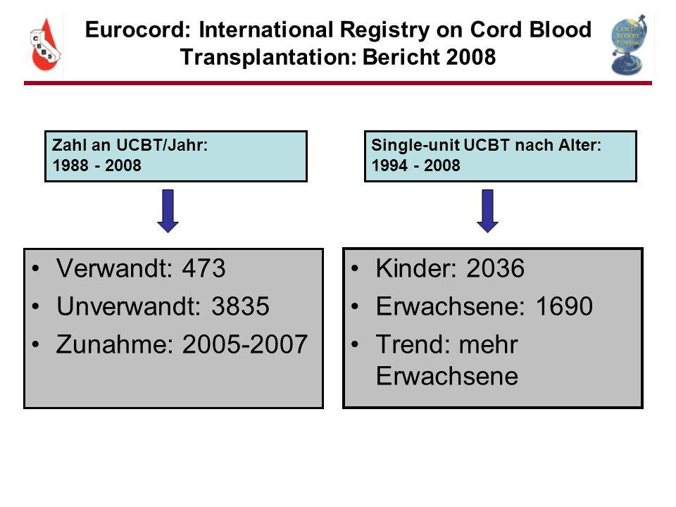 Eurocord: International Registry on Cord Blood Transplantation: Bericht 2008 Verwandt: 473 Unverwandt: 3835 Zunahme: 2005-2007 Kinder: 2036 Erwachsene
