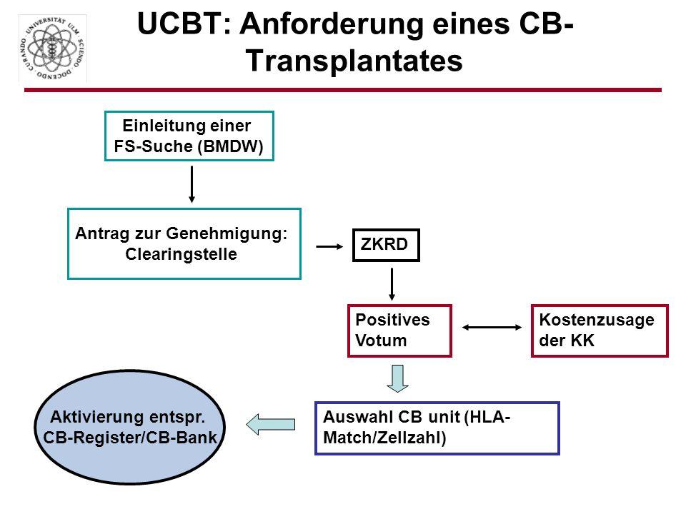 UCBT: Anforderung eines CB- Transplantates Einleitung einer FS-Suche (BMDW) Antrag zur Genehmigung: Clearingstelle ZKRD Positives Votum Kostenzusage d