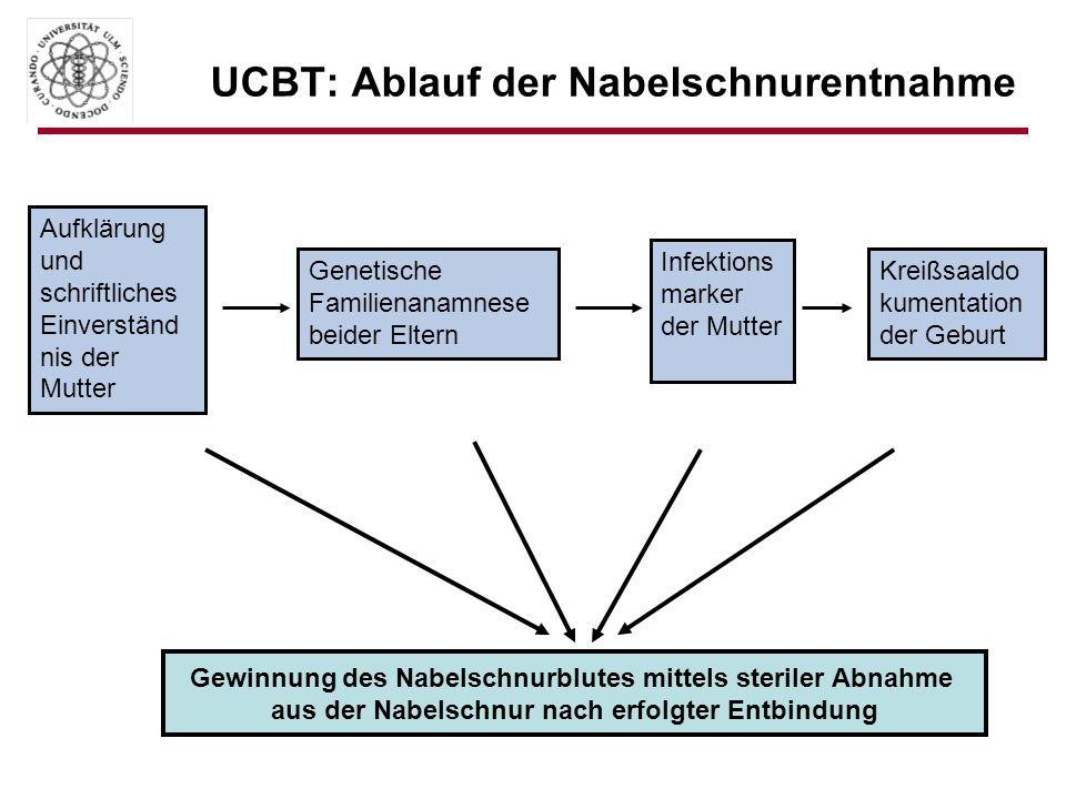 UCBT: Ablauf der Nabelschnurentnahme Aufklärung und schriftliches Einverständ nis der Mutter Genetische Familienanamnese beider Eltern Infektions mark