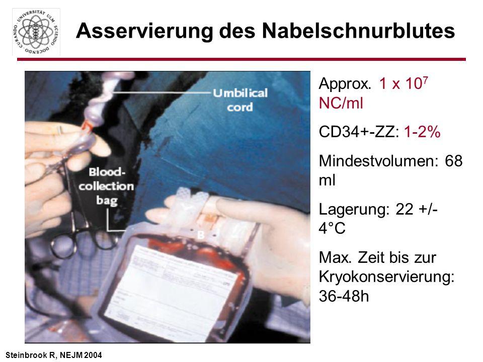 Asservierung des Nabelschnurblutes Steinbrook R, NEJM 2004 Approx. 1 x 10 7 NC/ml CD34+-ZZ: 1-2% Mindestvolumen: 68 ml Lagerung: 22 +/- 4°C Max. Zeit