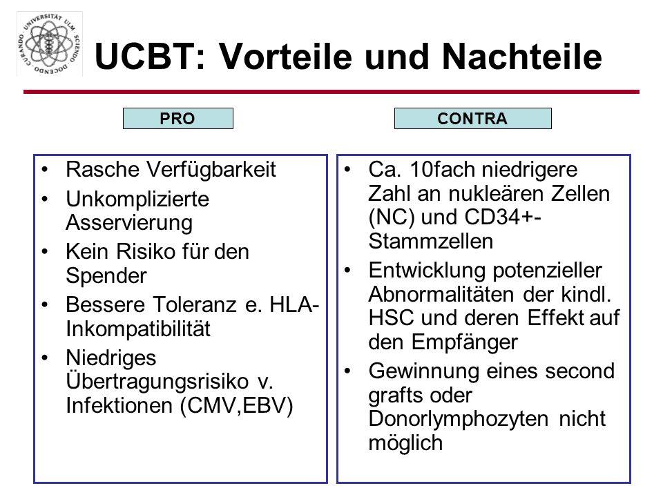 UCBT: Vorteile und Nachteile Rasche Verfügbarkeit Unkomplizierte Asservierung Kein Risiko für den Spender Bessere Toleranz e. HLA- Inkompatibilität Ni