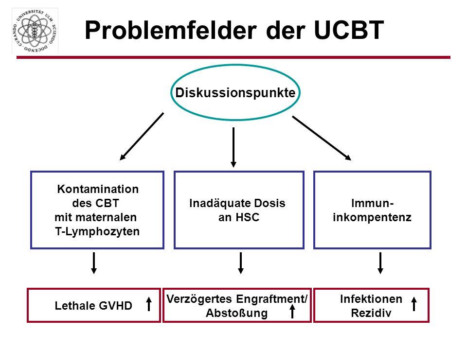 Problemfelder der UCBT Diskussionspunkte Kontamination des CBT mit maternalen T-Lymphozyten Inadäquate Dosis an HSC Immun- inkompentenz Lethale GVHD V