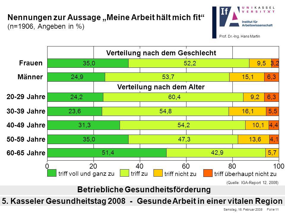 Prof. Dr.-Ing. Hans Martin Nennungen zur Aussage Meine Arbeit hält mich fit (n=1906, Angeben in %) Betriebliche Gesundheitsförderung Samstag, 16. Febr
