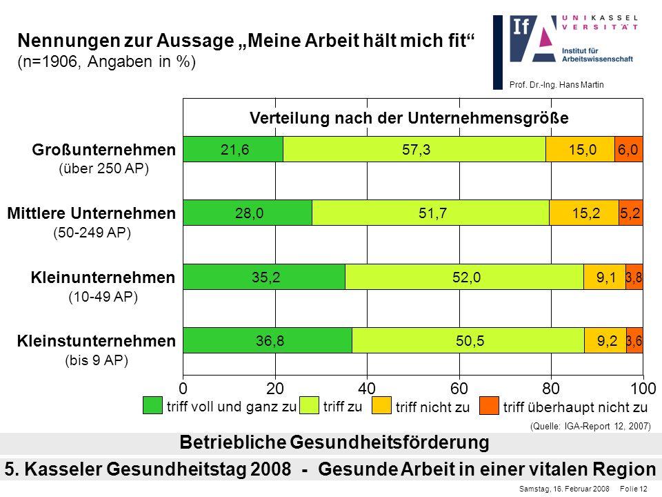 Prof. Dr.-Ing. Hans Martin Nennungen zur Aussage Meine Arbeit hält mich fit (n=1906, Angaben in %) Betriebliche Gesundheitsförderung Samstag, 16. Febr