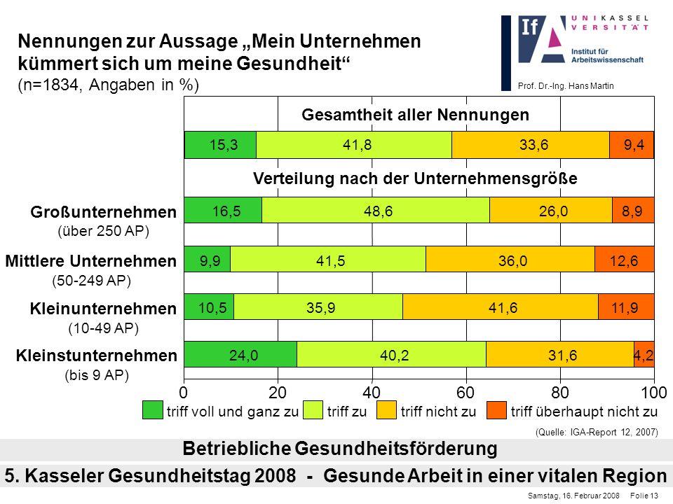 Prof. Dr.-Ing. Hans Martin Nennungen zur Aussage Mein Unternehmen kümmert sich um meine Gesundheit (n=1834, Angaben in %) Betriebliche Gesundheitsförd