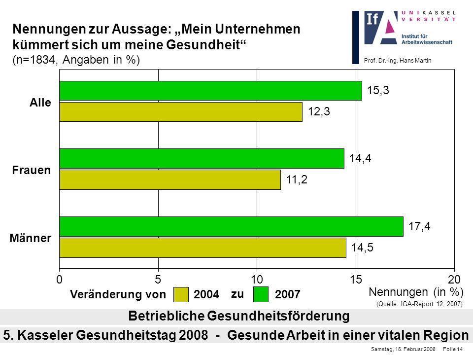 Prof. Dr.-Ing. Hans Martin Nennungen zur Aussage: Mein Unternehmen kümmert sich um meine Gesundheit (n=1834, Angaben in %) Betriebliche Gesundheitsför