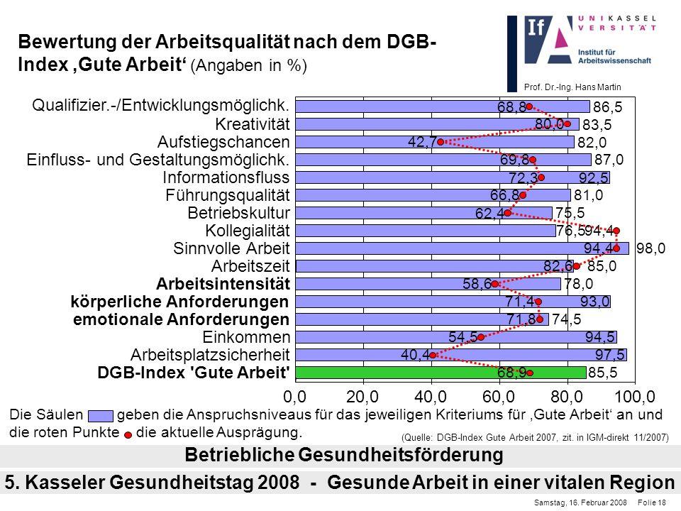 Prof. Dr.-Ing. Hans Martin Bewertung der Arbeitsqualität nach dem DGB- Index Gute Arbeit (Angaben in %) Betriebliche Gesundheitsförderung Samstag, 16.