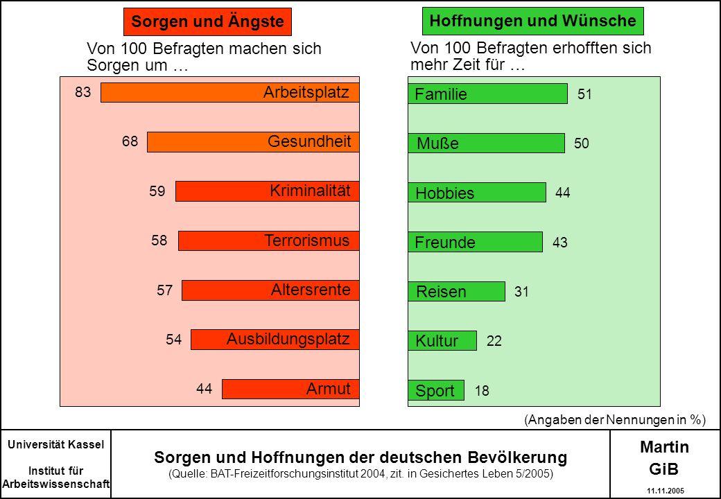 Martin Universität Kassel Institut für Arbeitswissenschaft Sorgen und Hoffnungen der deutschen Bevölkerung (Quelle: BAT-Freizeitforschungsinstitut 200