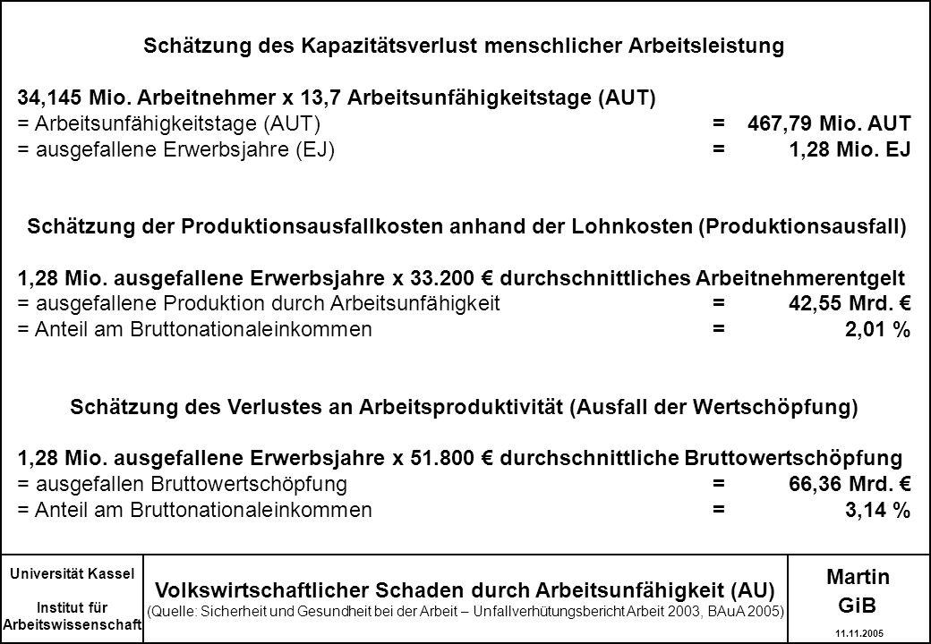 Martin Universität Kassel Institut für Arbeitswissenschaft Volkswirtschaftlicher Schaden durch Arbeitsunfähigkeit (AU) (Quelle: Sicherheit und Gesundh