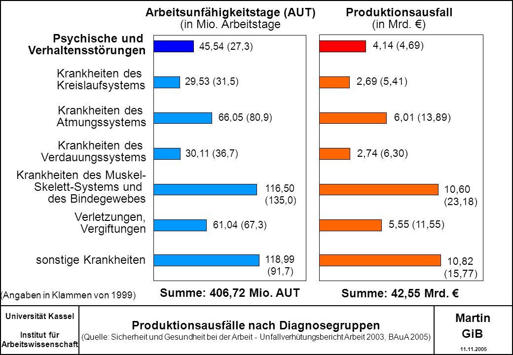 Martin Universität Kassel Institut für Arbeitswissenschaft Produktionsausfälle nach Diagnosegruppen (Quelle: Sicherheit und Gesundheit bei der Arbeit