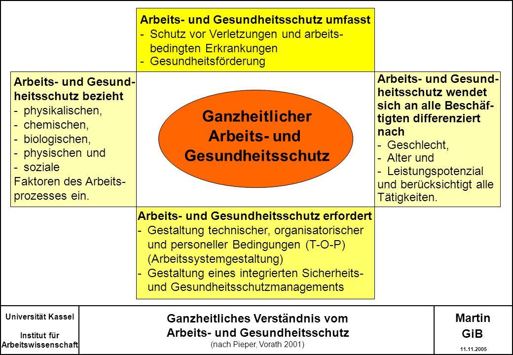Martin Ganzheitliches Verständnis vom Arbeits- und Gesundheitsschutz (nach Pieper, Vorath 2001) Ganzheitlicher Arbeits- und Gesundheitsschutz Arbeits-