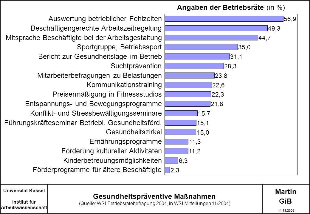 Martin Gesundheitspräventive Maßnahmen (Quelle: WSI-Betriebsrätebefragung 2004, in WSI Mitteilungen 11/2004) Universität Kassel Institut für Arbeitswi