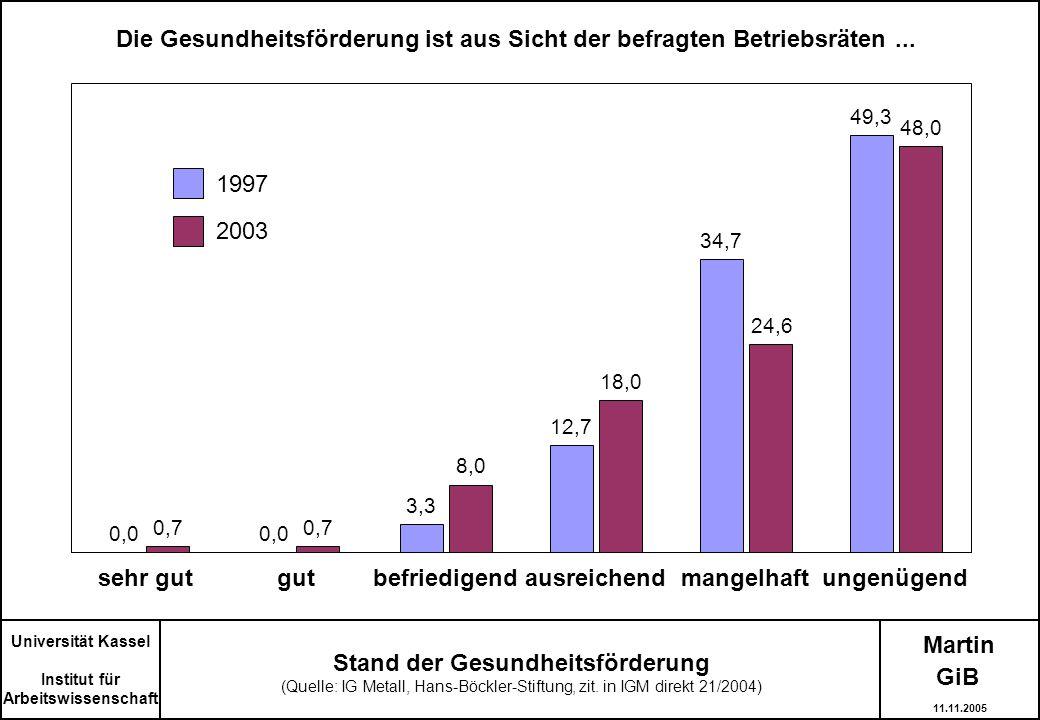 Martin Universität Kassel Institut für Arbeitswissenschaft Stand der Gesundheitsförderung (Quelle: IG Metall, Hans-Böckler-Stiftung, zit. in IGM direk