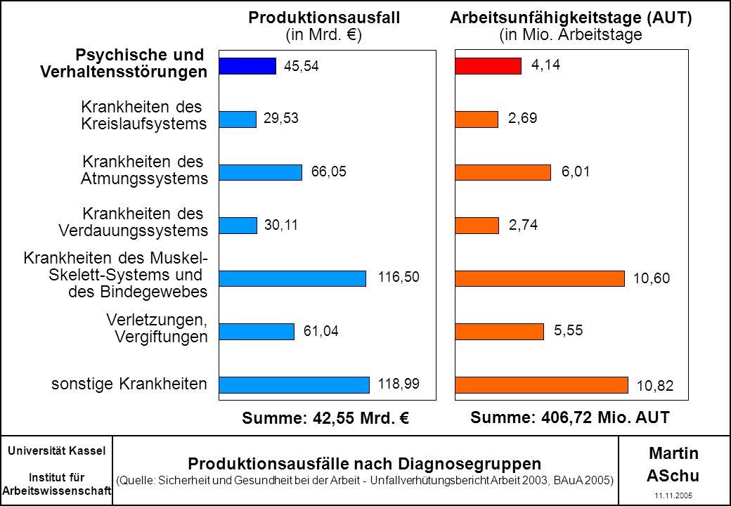 Martin ASchu Universität Kassel Institut für Arbeitswissenschaft 11.11.2005 Produktionsausfälle nach Diagnosegruppen (Quelle: Sicherheit und Gesundhei