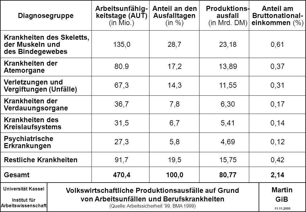 Martin Volkswirtschaftliche Produktionsausfälle auf Grund von Arbeitsunfällen und Berufskrankheiten (Quelle: Arbeitssicherheit ´99, BMA 1999) Universi