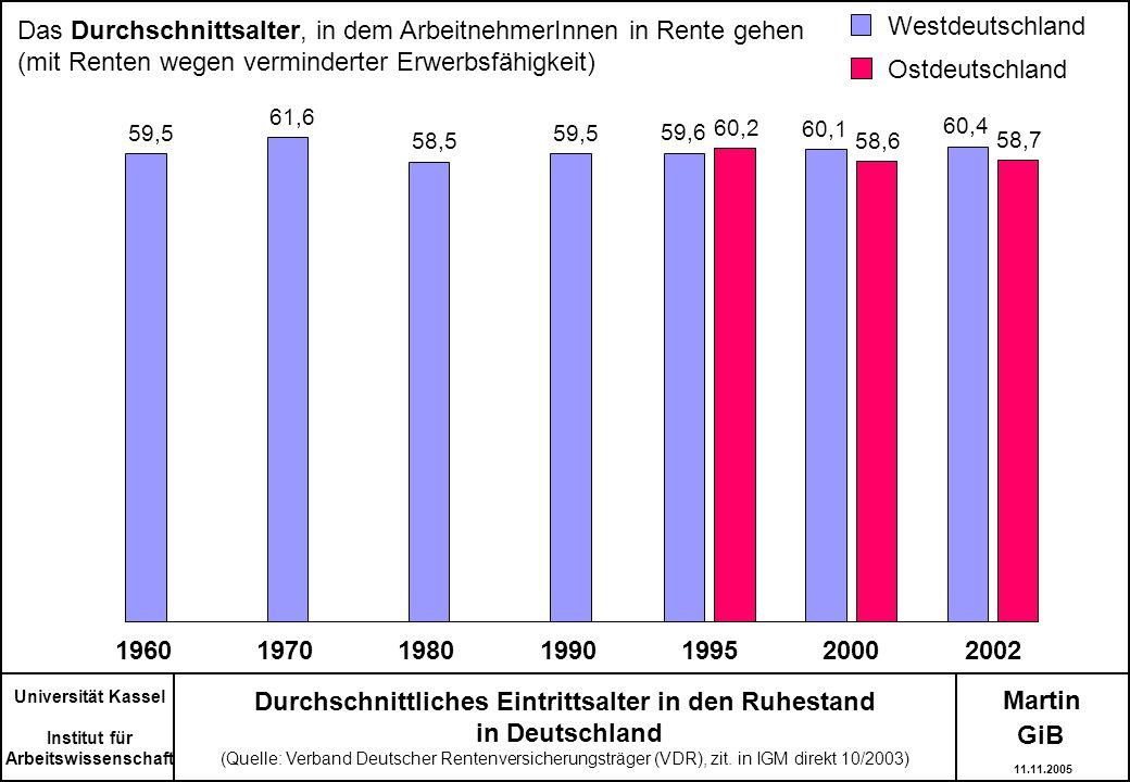 Martin Durchschnittliches Eintrittsalter in den Ruhestand in Deutschland (Quelle: Verband Deutscher Rentenversicherungsträger (VDR), zit. in IGM direk