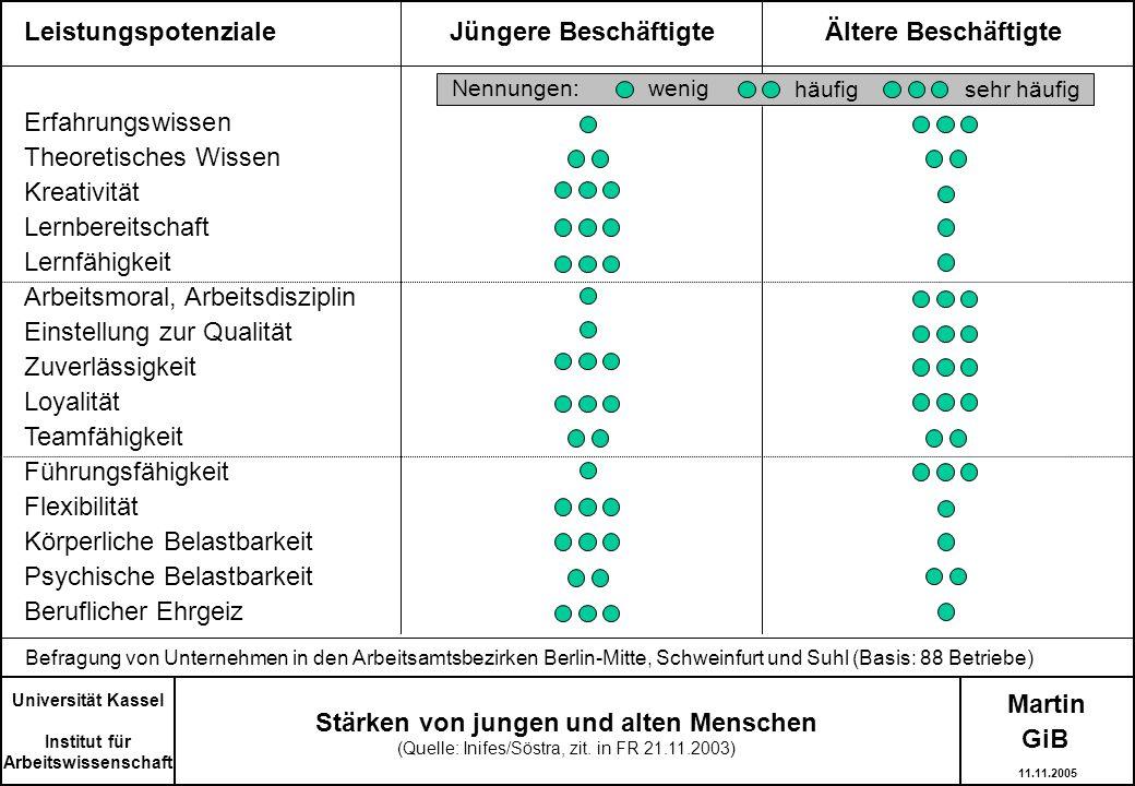 Martin Stärken von jungen und alten Menschen (Quelle: Inifes/Söstra, zit. in FR 21.11.2003) Universität Kassel Institut für Arbeitswissenschaft Leistu