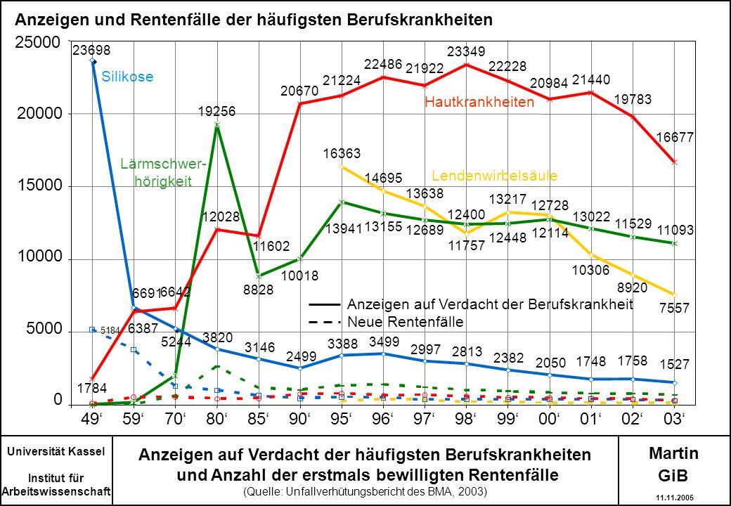 Martin Anzeigen auf Verdacht der häufigsten Berufskrankheiten und Anzahl der erstmals bewilligten Rentenfälle (Quelle: Unfallverhütungsbericht des BMA