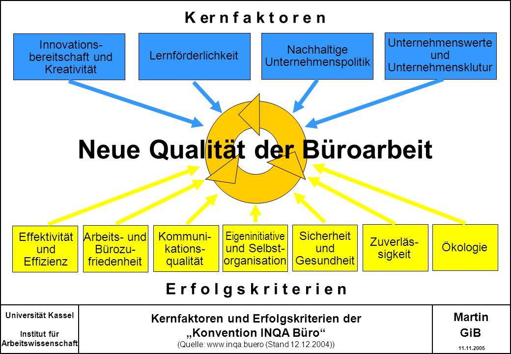 Martin Universität Kassel Institut für Arbeitswissenschaft Kernfaktoren und Erfolgskriterien der Konvention INQA Büro (Quelle: www.inqa.buero (Stand 1