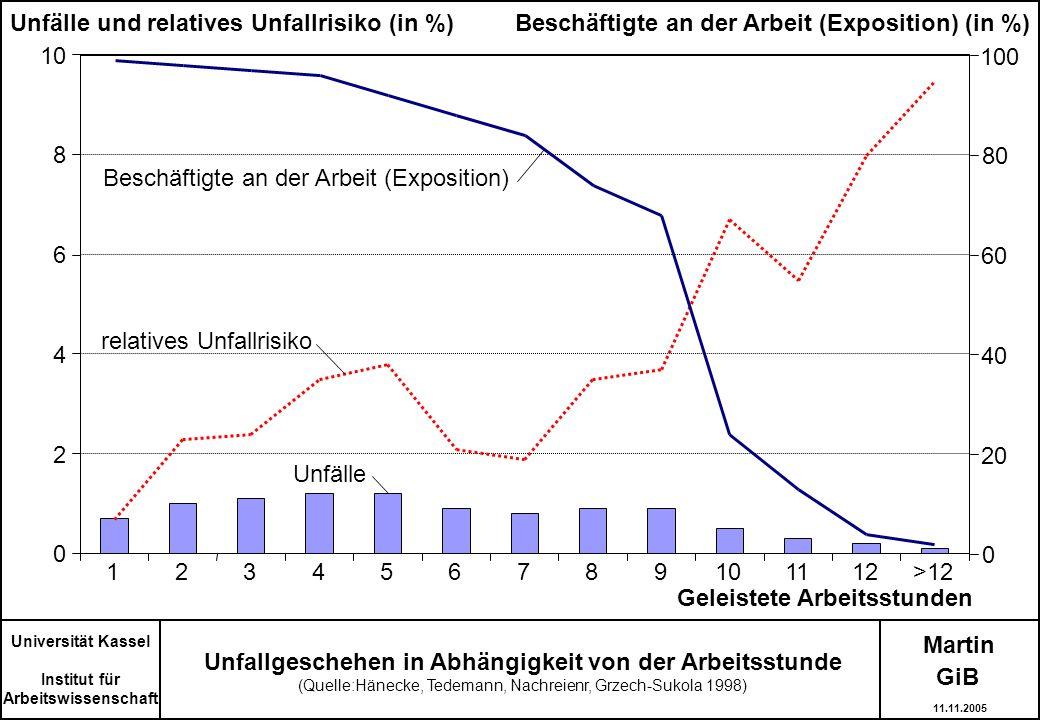 Martin Universität Kassel Institut für Arbeitswissenschaft Unfallgeschehen in Abhängigkeit von der Arbeitsstunde (Quelle:Hänecke, Tedemann, Nachreienr