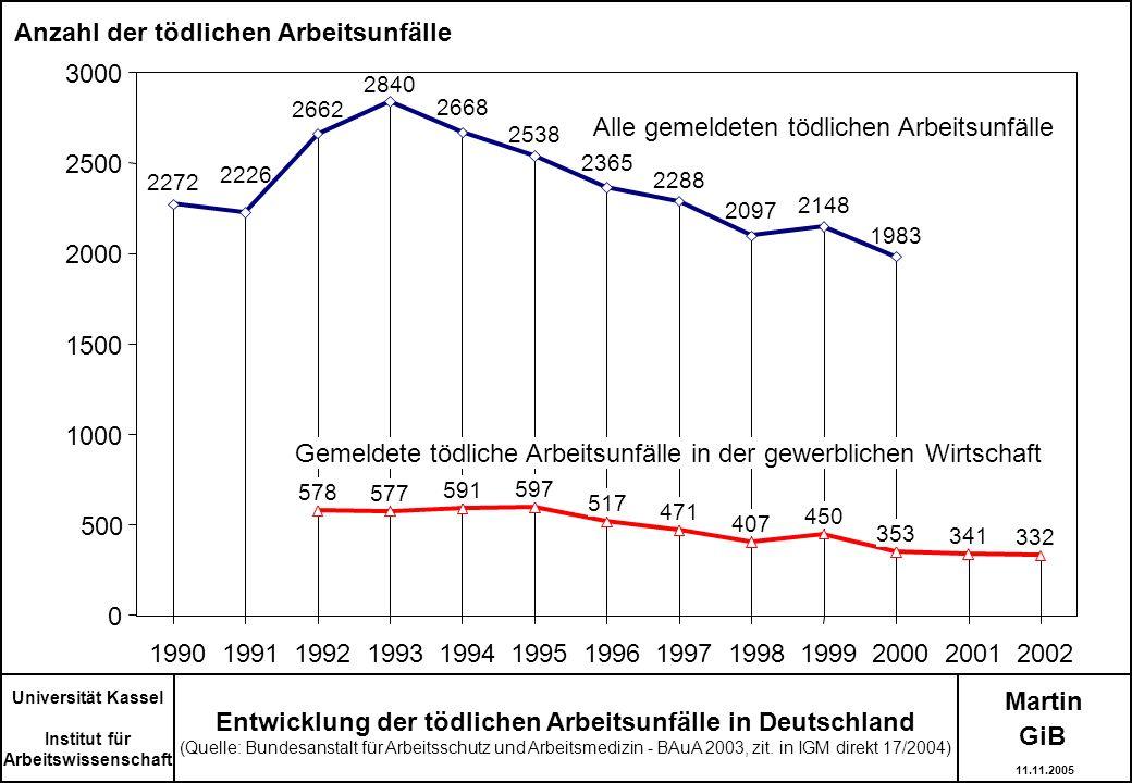 Martin Universität Kassel Institut für Arbeitswissenschaft Entwicklung der tödlichen Arbeitsunfälle in Deutschland (Quelle: Bundesanstalt für Arbeitss