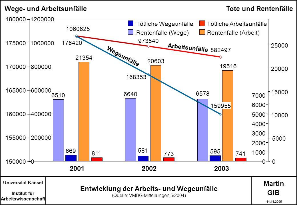 Martin Universität Kassel Institut für Arbeitswissenschaft Entwicklung der Arbeits- und Wegeunfälle (Quelle: VMBG-Mitteilungen 5/2004) 176420 150000 1
