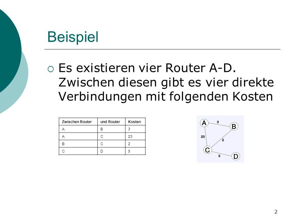 2 Beispiel Es existieren vier Router A-D. Zwischen diesen gibt es vier direkte Verbindungen mit folgenden Kosten Zwischen Routerund RouterKosten AB3 A