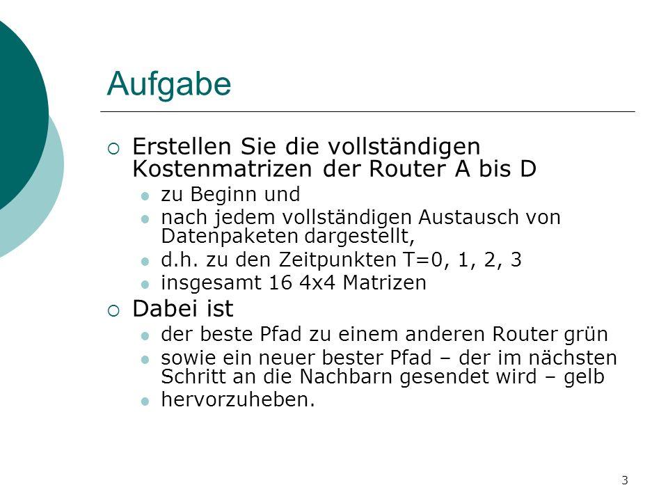 3 Aufgabe Erstellen Sie die vollständigen Kostenmatrizen der Router A bis D zu Beginn und nach jedem vollständigen Austausch von Datenpaketen dargeste
