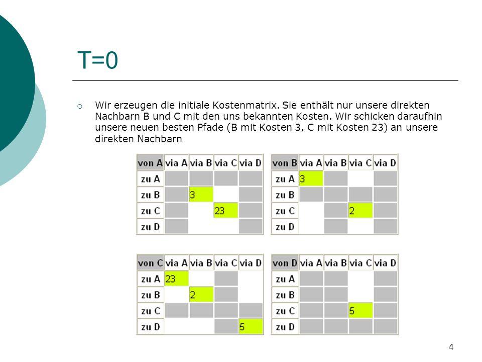 4 T=0 Wir erzeugen die initiale Kostenmatrix. Sie enthält nur unsere direkten Nachbarn B und C mit den uns bekannten Kosten. Wir schicken daraufhin un