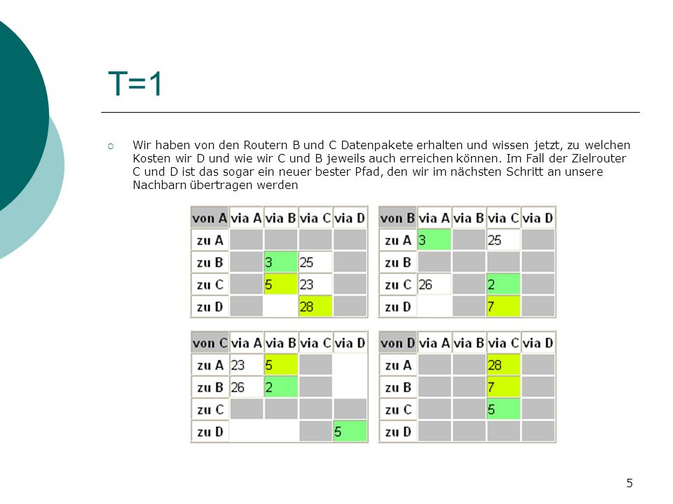 6 T=2 Wir haben von Router B ein Datenpaket erhalten und wissen jetzt, dass B den Router D günstiger erreichen kann.
