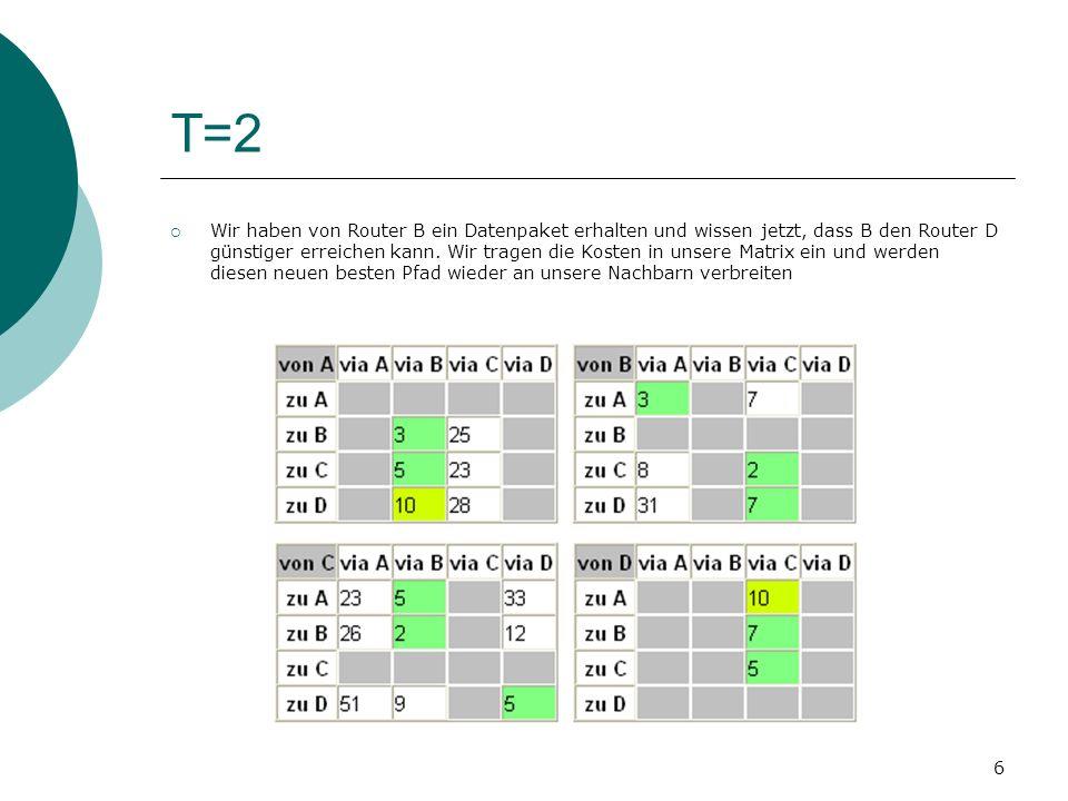 6 T=2 Wir haben von Router B ein Datenpaket erhalten und wissen jetzt, dass B den Router D günstiger erreichen kann. Wir tragen die Kosten in unsere M