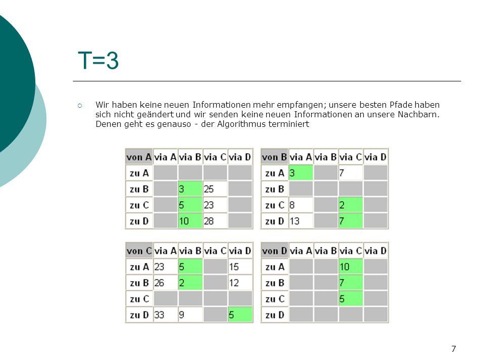 7 T=3 Wir haben keine neuen Informationen mehr empfangen; unsere besten Pfade haben sich nicht geändert und wir senden keine neuen Informationen an un