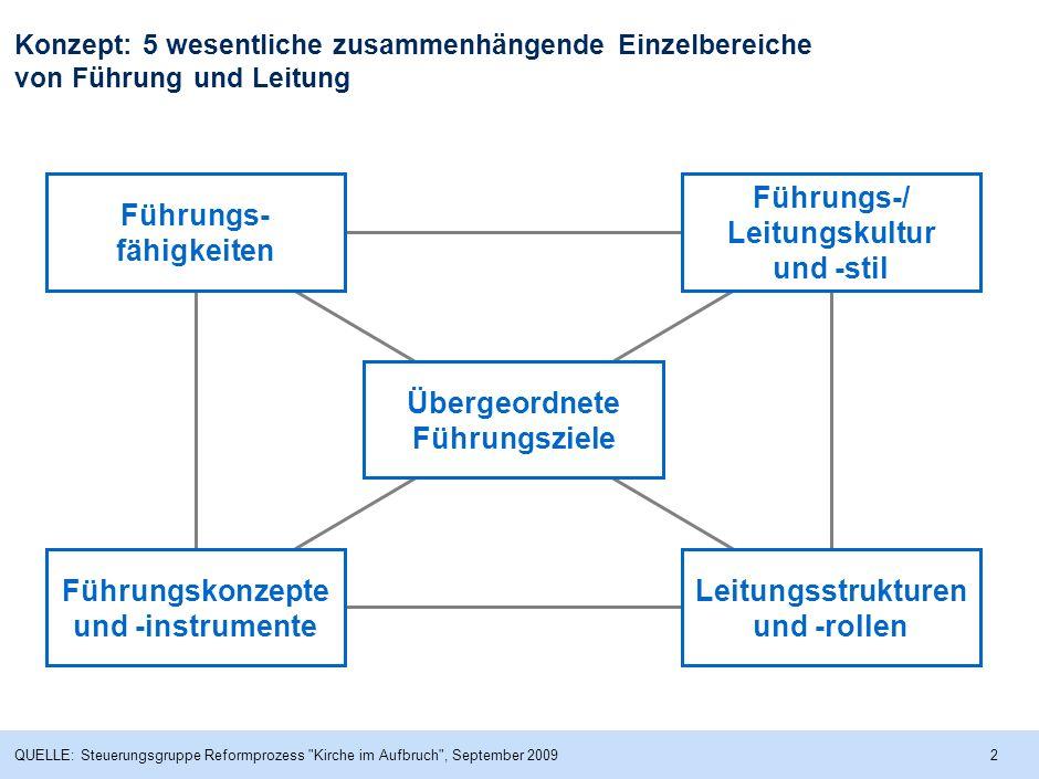 1 Führung/Leitung: Was ist das? Beständige Ausrichtung der EKD, ihrer Glieder und Mitarbeiter auf einen klar formulierten Auftrag bei paralleler, kont