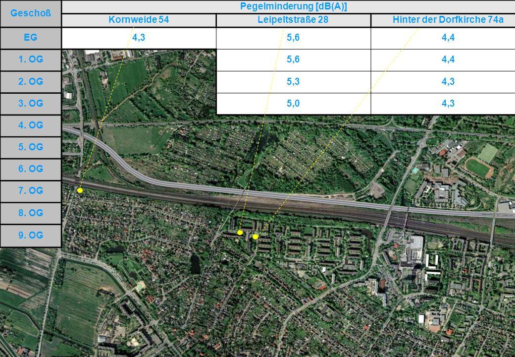 September 2009DEGES Kooperativer Beteiligungsprozess Hamburg Süd Beispiele für Pegelminderungen mit Lärmschutzvariante B gegenüber Prognosenullfall nachts Geschoß Pegelminderung [dB(A)] Kornweide 54Leipeltstraße 28Hinter der Dorfkirche 74a EG4,35,64,4 1.