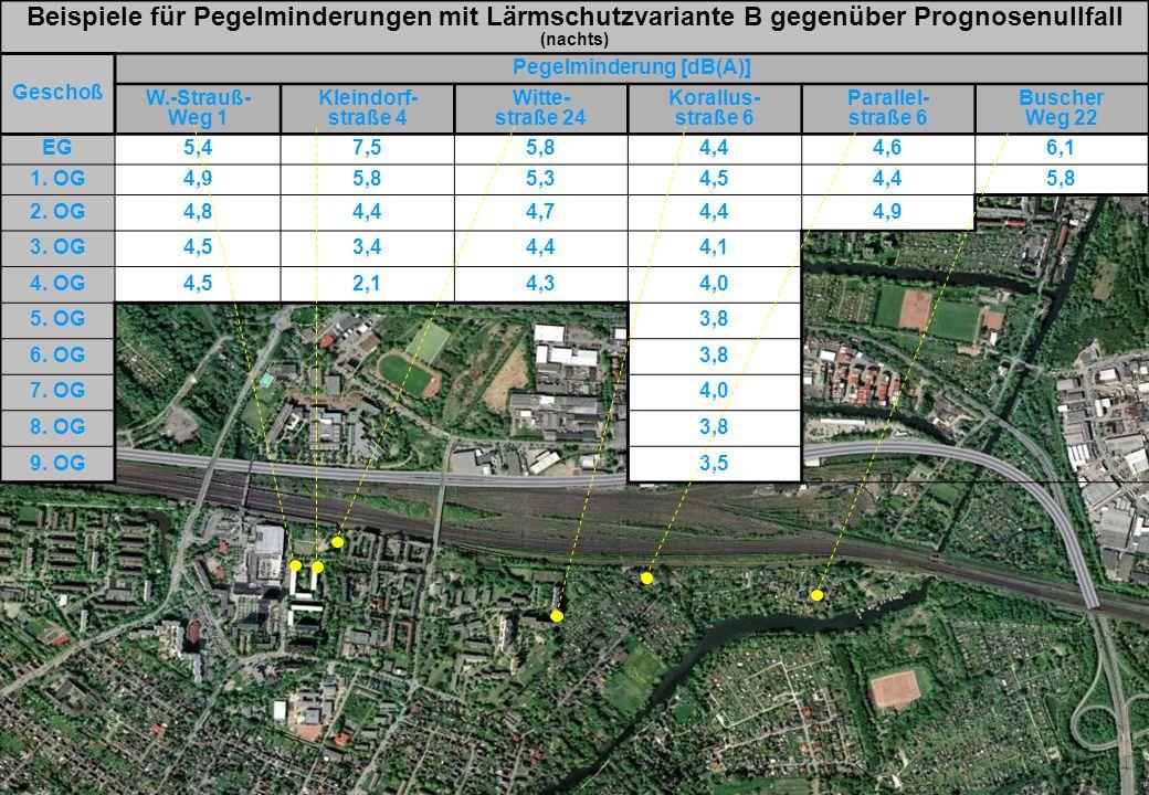 September 2009DEGES Kooperativer Beteiligungsprozess Hamburg Süd Beispiele für Pegelminderungen mit Lärmschutzvariante B gegenüber Prognosenullfall nachts Beispiele für Pegelminderungen mit Lärmschutzvariante B gegenüber Prognosenullfall (nachts) Geschoß Pegelminderung [dB(A)] W.-Strauß- Weg 1 Kleindorf- straße 4 Witte- straße 24 Korallus- straße 6 Parallel- straße 6 Buscher Weg 22 EG5,47,55,84,44,66,1 1.