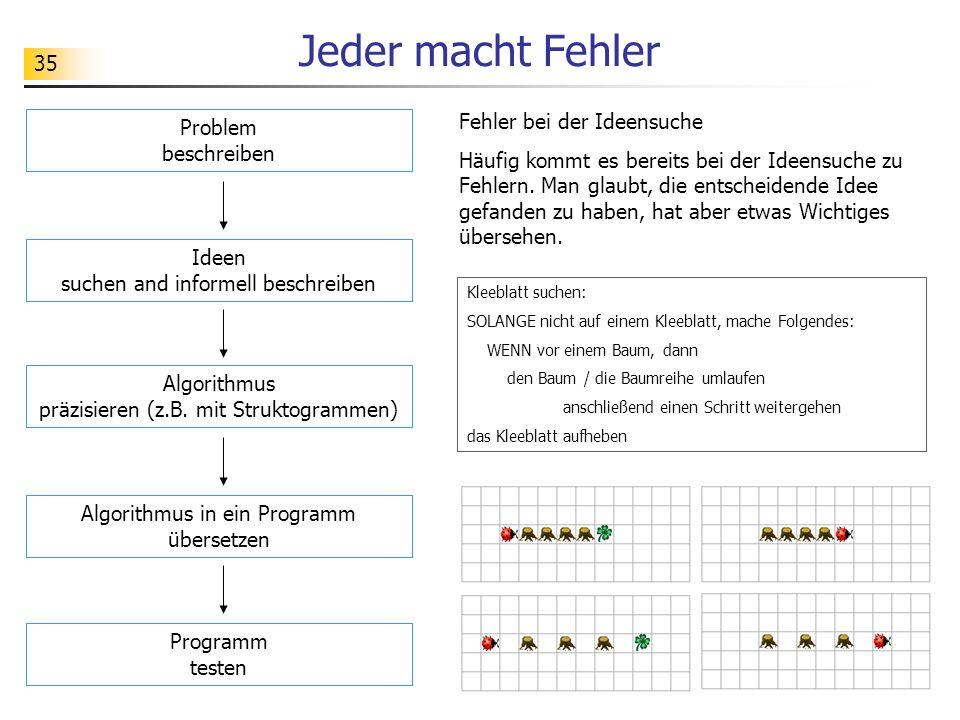 35 Jeder macht Fehler Problem beschreiben Ideen suchen and informell beschreiben Algorithmus präzisieren (z.B. mit Struktogrammen) Algorithmus in ein