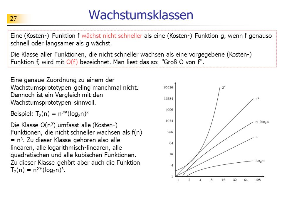 27 Wachstumsklassen Eine (Kosten-) Funktion f wächst nicht schneller als eine (Kosten-) Funktion g, wenn f genauso schnell oder langsamer als g wächst.