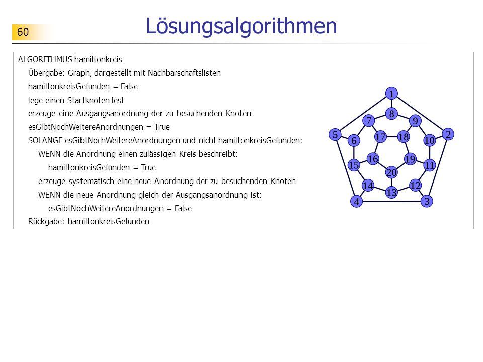 60 Lösungsalgorithmen ALGORITHMUS hamiltonkreis Übergabe: Graph, dargestellt mit Nachbarschaftslisten hamiltonkreisGefunden = False lege einen Startknoten fest erzeuge eine Ausgangsanordnung der zu besuchenden Knoten esGibtNochWeitereAnordnungen = True SOLANGE esGibtNochWeitereAnordnungen und nicht hamiltonkreisGefunden: WENN die Anordnung einen zulässigen Kreis beschreibt: hamiltonkreisGefunden = True erzeuge systematisch eine neue Anordnung der zu besuchenden Knoten WENN die neue Anordnung gleich der Ausgangsanordnung ist: esGibtNochWeitereAnordnungen = False Rückgabe: hamiltonkreisGefunden