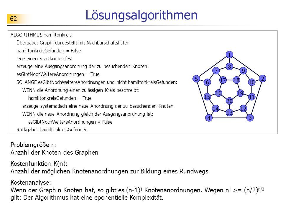62 Lösungsalgorithmen ALGORITHMUS hamiltonkreis Übergabe: Graph, dargestellt mit Nachbarschaftslisten hamiltonkreisGefunden = False lege einen Startknoten fest erzeuge eine Ausgangsanordnung der zu besuchenden Knoten esGibtNochWeitereAnordnungen = True SOLANGE esGibtNochWeitereAnordnungen und nicht hamiltonkreisGefunden: WENN die Anordnung einen zulässigen Kreis beschreibt: hamiltonkreisGefunden = True erzeuge systematisch eine neue Anordnung der zu besuchenden Knoten WENN die neue Anordnung gleich der Ausgangsanordnung ist: esGibtNochWeitereAnordnungen = False Rückgabe: hamiltonkreisGefunden Problemgröße n: Anzahl der Knoten des Graphen Kostenfunktion K(n): Anzahl der möglichen Knotenanordnungen zur Bildung eines Rundwegs Kostenanalyse: Wenn der Graph n Knoten hat, so gibt es (n-1).