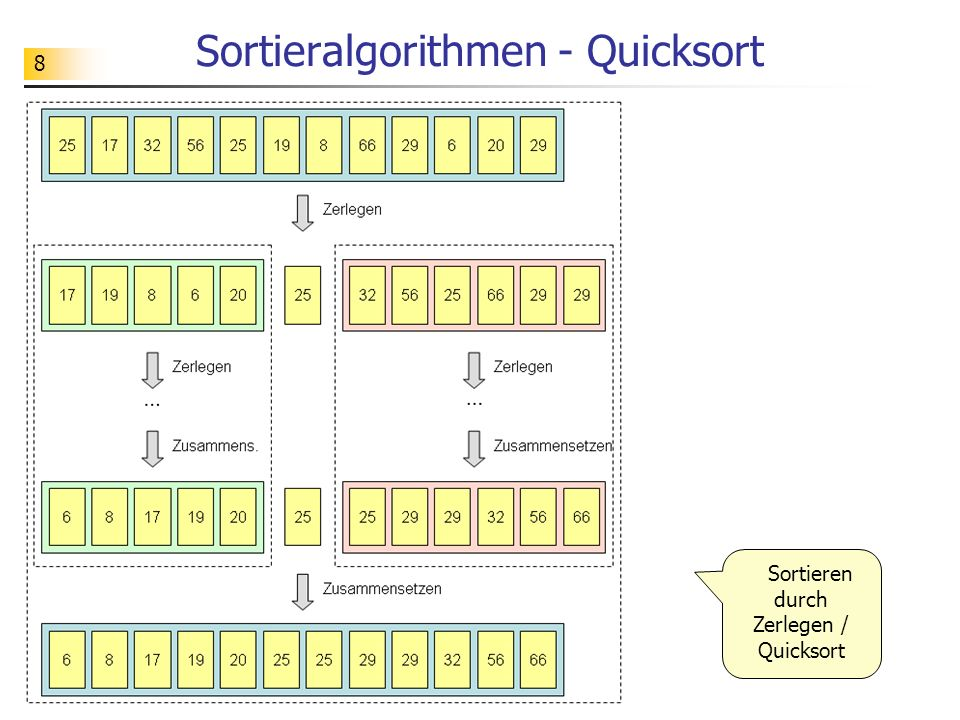 8 Sortieralgorithmen - Quicksort Sortieren durch Zerlegen / Quicksort