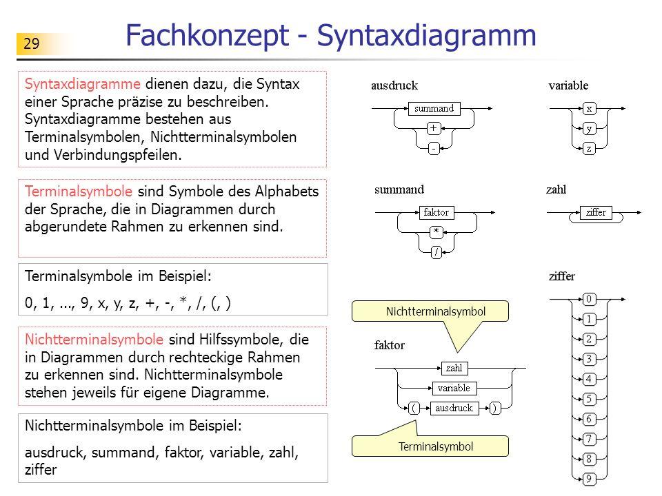 30 Fachkonzept - Syntaxdiagramm Mit Hilfe von Syntaxdiagrammen lassen sich Wörter über dem Alphabet der Terminalsymbole herleiten.